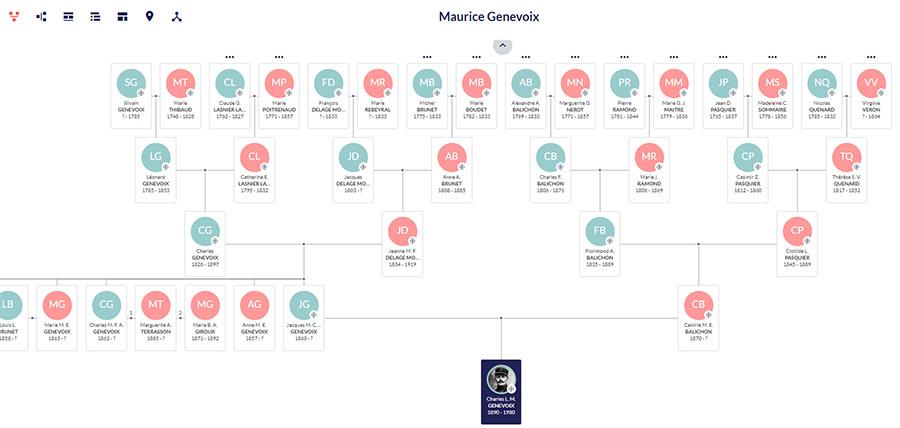 Ancêtres de Maurice Genevoix