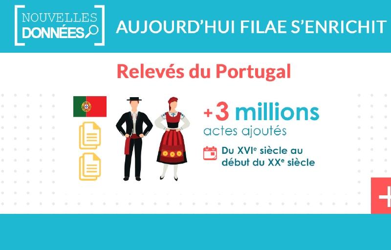 Portugal : 3 millions de nouveaux actes relevés