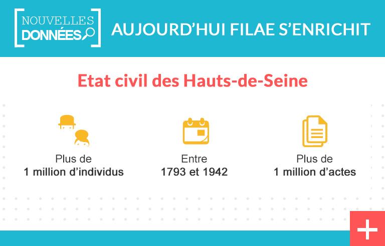 Hauts-de-Seine : + 1 million d'actes d'état civil