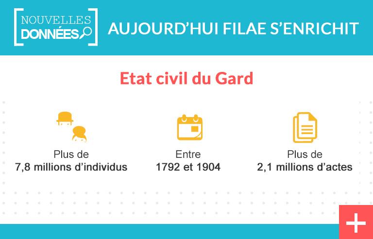Gard : l'état civil indexé avec parents et conjoints