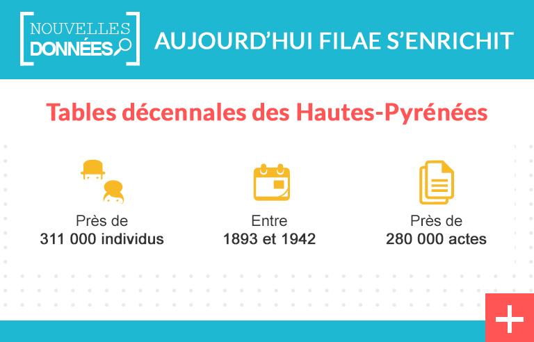 Hautes-Pyrénées : des tables décennales indexées
